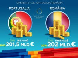 PIB-Portugalia-Romania